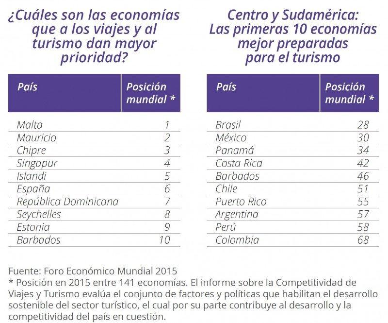 Fuente: World Economic Forum. CLICK PARA AMPLIAR IMAGEN.