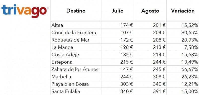 Ranking de los destinos con hoteles más baratos y más caros en agosto