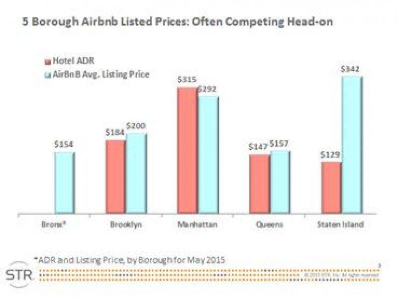 Tabla comparativa del ADR hotelero y el precio medio de las unidades alojativas de Airbnb en los cinco barrios de Nueva York. Fuente: STR. CLICK PARA AMPLIAR.