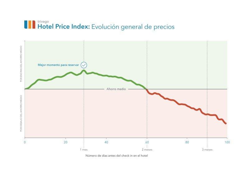 Gráfica de Trivago que muestra que el mejor momento para reservar para obtener el mejor precio es con un mes de antelación.