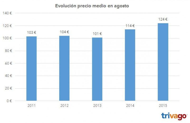 Evolución del precio medio de los hoteles en agosto en los últimos cinco años. Fuente: Trivago.