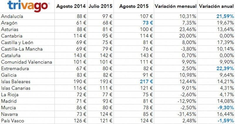 Variación de precios por Comunidades. Fuente: Trivago.