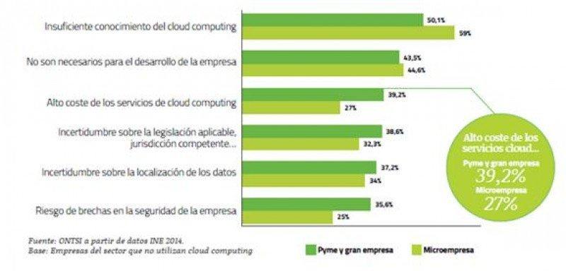 Motivos para no usar soluciones cloud computing entre los hoteles españoles. Fuente: ONTSI a partir de datos INE 2014. HACER CLICK SOBRE LA IMAGEN PARA AMPLIAR.