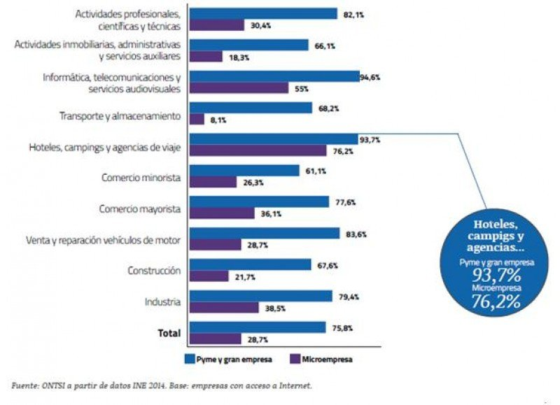 Empresas, por sectores, con página web corporativa. Fuente: ONTSI a partir de datos INE 2014. HACER CLICK SOBRE LA IMAGEN PARA AMPLIAR.