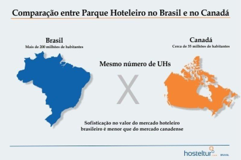 El número de unidades de alojamiento de Brasil es inferior al de Canadá. Arte: Tereza Nakamura. #shu#