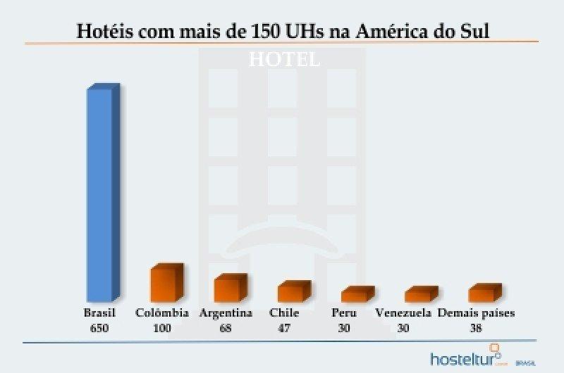 Brasil es el país con mayor número de hoteles con más hoteles de más de 150 unidades de Latinaomérica. Arte: Tereza Nakamura. #shu#