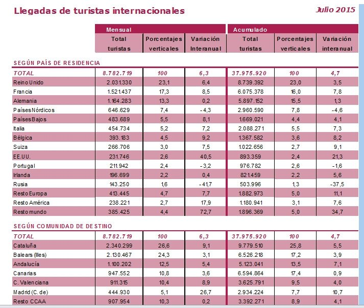 La Comunidad de Madrid experimentó la mayor subida en los primeros siete meses del año. Fuente: Turespaña
