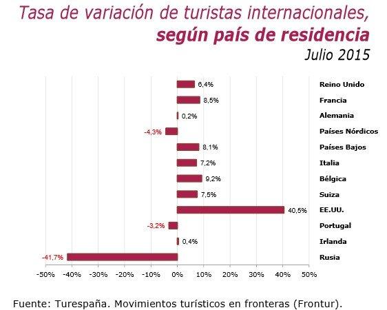 Fuerte incremento de los turistas de EEUU en julio. Fuente: Turespaña