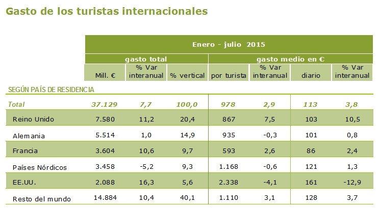 El gasto según mercados. Fuente: Turespaña -Egatur-.