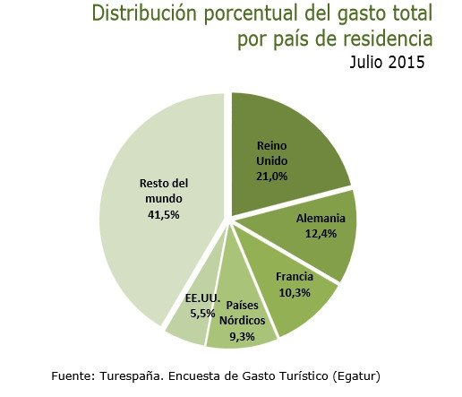 Distribución del gasto en julio. Fuente: Turespaña -Egatur-.