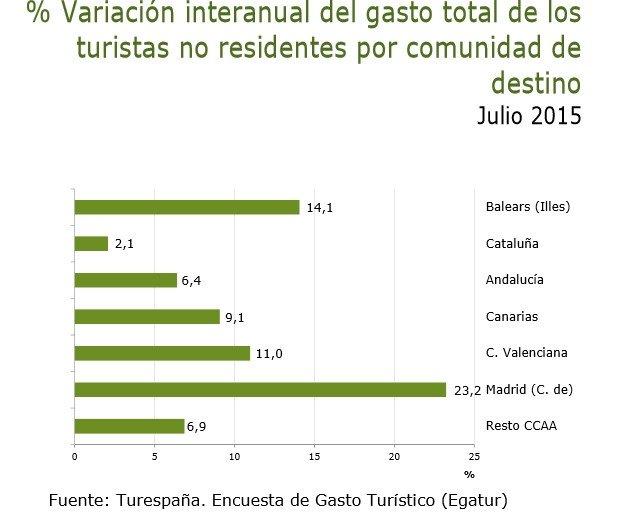 Variación del gasto turístico. Fuente: Turespaña -Egatur-.