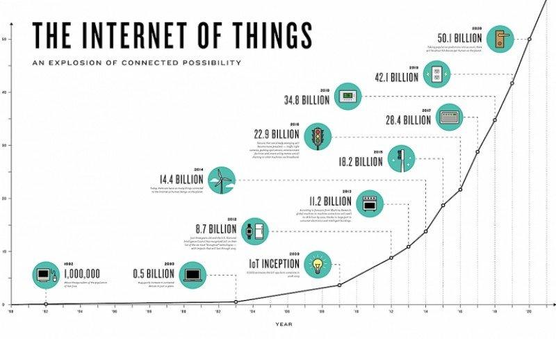Tabla que muestra el crecimiento exponencial de 'cosas' conectadas, lo que amplía las posibilidades del IoT. Imagen: The Connectivist. (HACER CLICK PARA AMPLIAR)