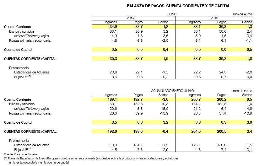 Balanza de pagos del Banco de España.