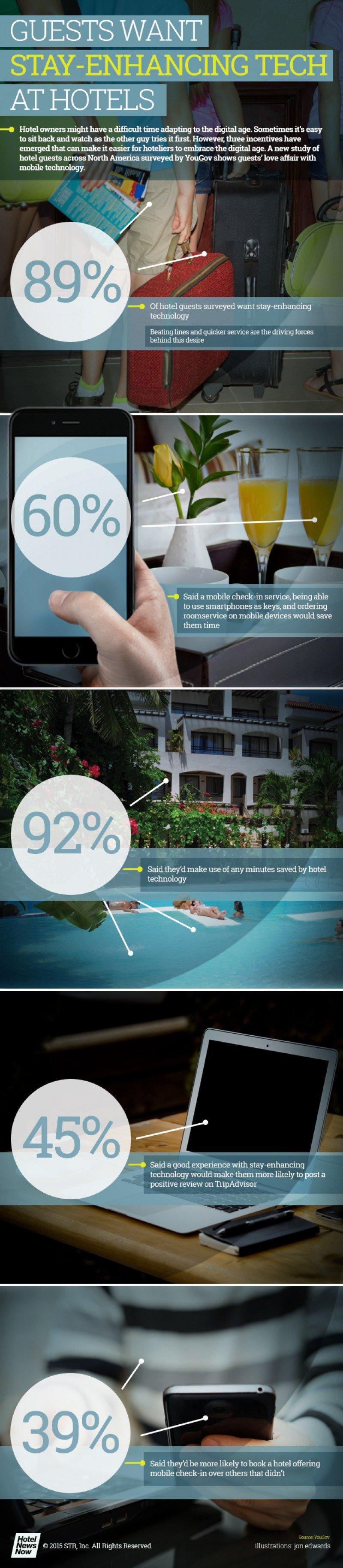 Infografía con los principales resultados del estudio realizado por YouGov. Fuente: HotelNewsNow.
