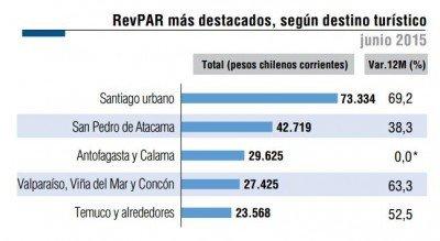 Copa América eleva el RevPar en Chile un 46,8%