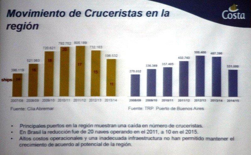 Evolución de escalas y pasajeros en la región sudamericana en los últimos años.