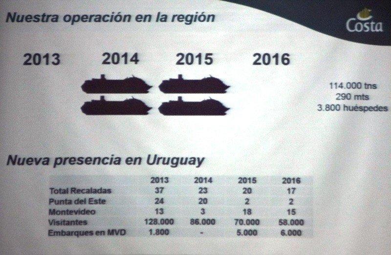 Operación de Costa Cruceros en Uruguay 2013-2016.