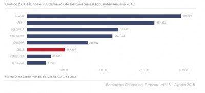 Países más visitados de Sudamérica por los estadounidenses. CLICK PARA AMPLIAR IMAGEN.