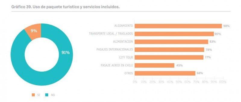 Paquetes turísticos y servicios incluidos. CLICK PARA AMPLIAR IMAGEN.