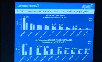 Rutas más vendidas 2015.