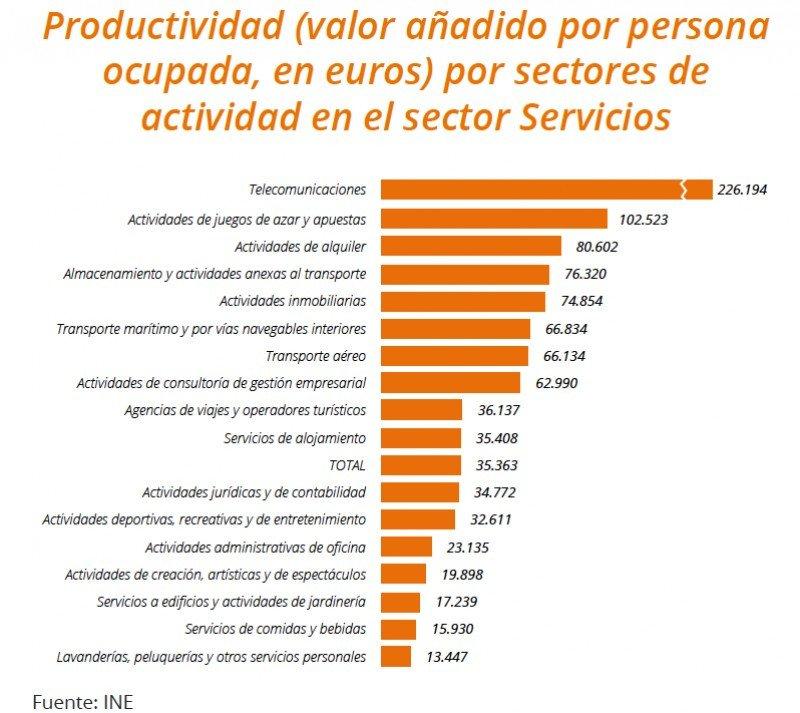 Productividad en diferentes empleos. CLICK PARA AMPLIAR IMAGEN.