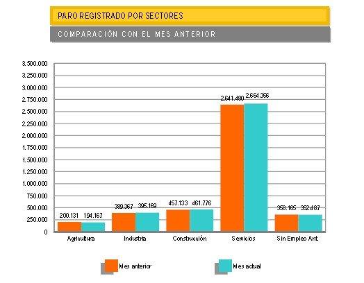 Evolución del paro por sectores. Fuente: Ministerio de Empleo y Seguridad Social.