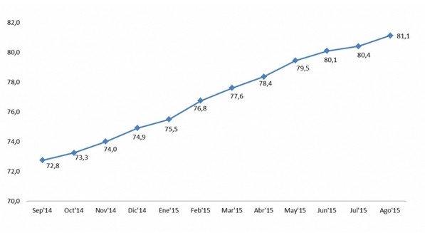 Un 81,3% considera que la situación mejorará o al menos permanecerá igual, lo que supone un incremento de 8,3 puntos en los últimos once meses. Fuente: Cetelem