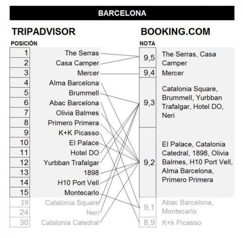 Comparativa TripAdvisor-Booking de hoteles en Barcelona. Fuente: Mirai.