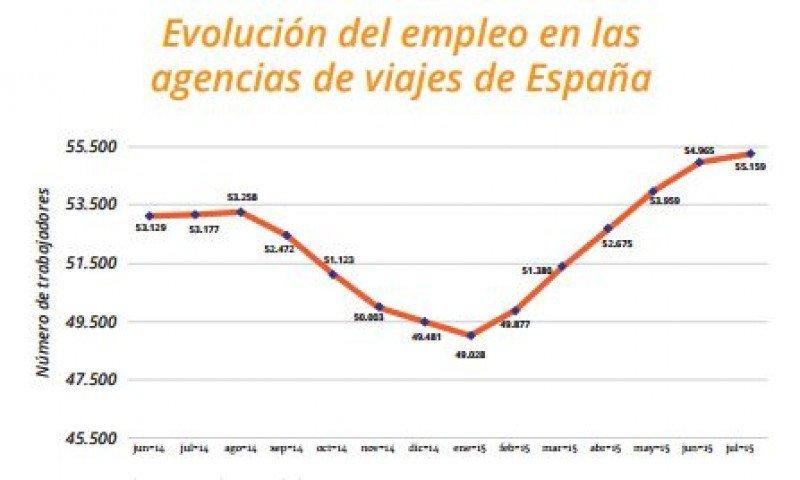 Evolución del empleo en las agencias de viajes en 2014-15. Fuente: INE. © HOSTELTUR.