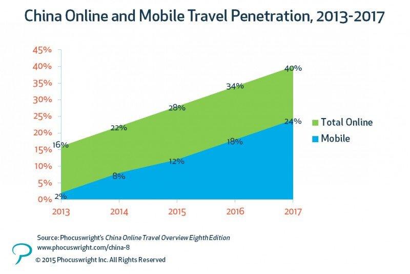 Las OTA liderarán la conversión de China en el mayor mercado móvil de reservas en 2016