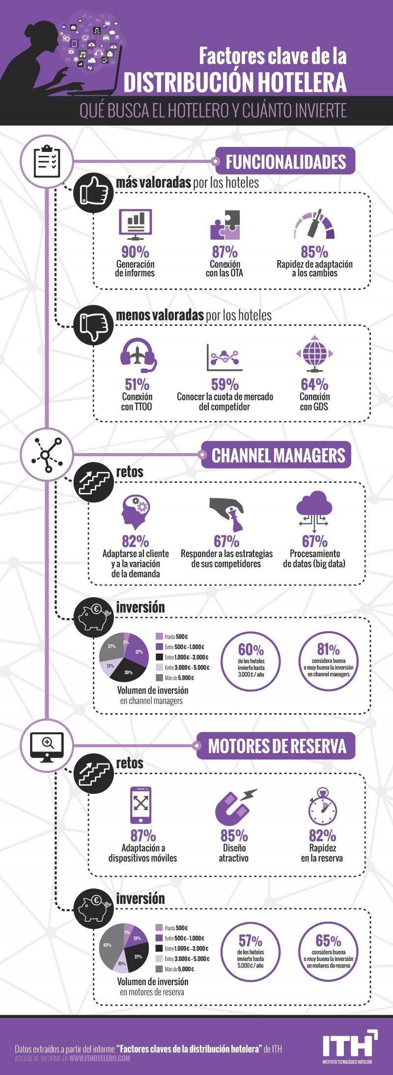 Infografía 'Factores clave de la distribución hotelera'. Fuente: ITH.