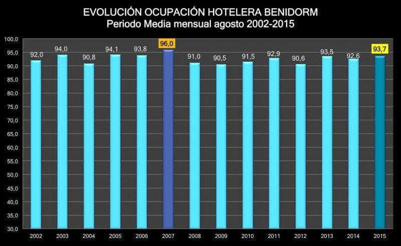 Benidorm ha marcado en agosto el mejor registro en ocupación hotelera desde 2007. Fuente: HOSBEC.