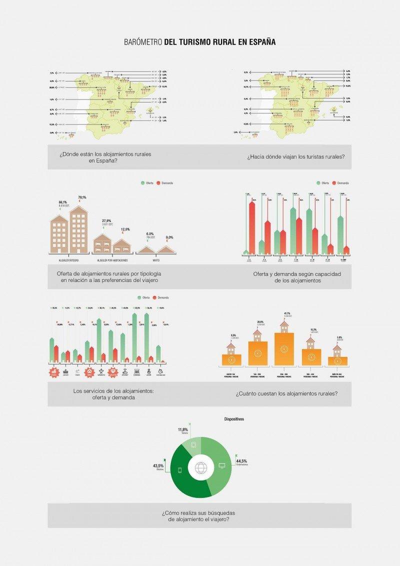 Infografía que resume los resultados del tercer Barómetro del Turismo Rural en España, de Clubural y la Universidad Nebrija.