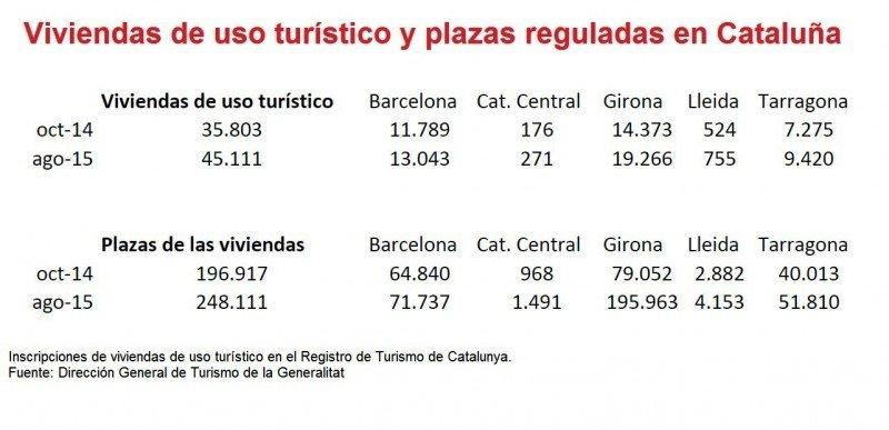 Evolución de las viviendas de uso turístico que se han dado de alta en el registro oficial de la Generalitat de Catalunya. CLICK PARA AMPLIAR IMAGEN.