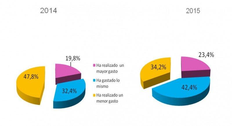 Gráfico: Cetelem. CLICK PARA AMPLIAR IMAGEN.