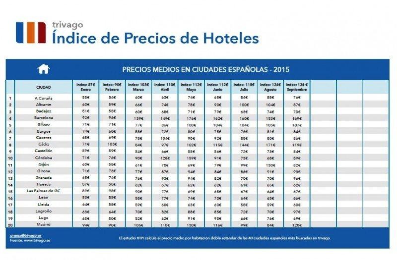 Los precios hoteleros suben un 16% en España en septiembre