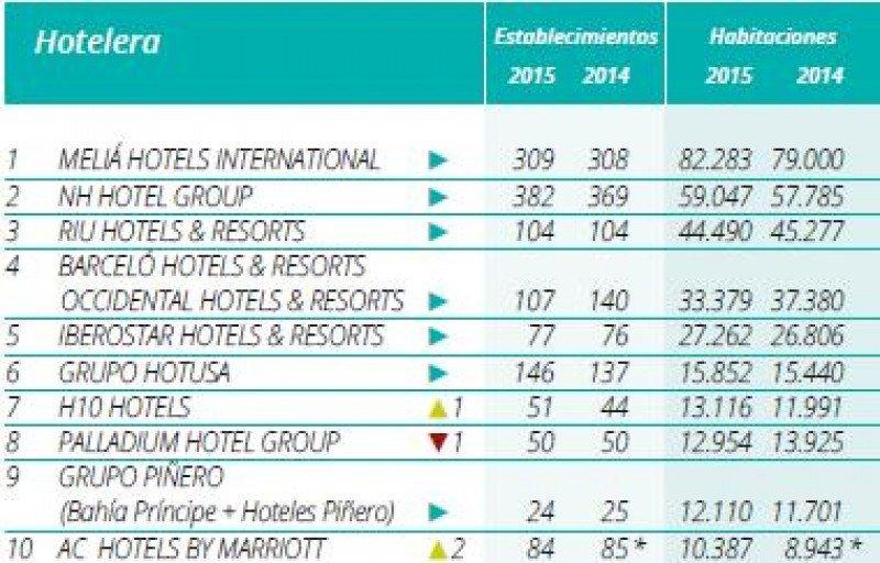 Top 10 del ranking Hosteltur de cadenas hoteleras 2015.