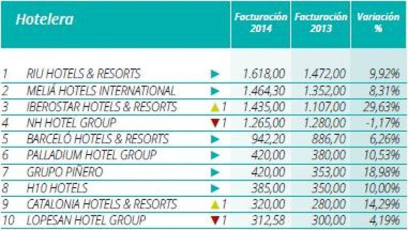 Ranking Hosteltur de cadenas hoteleras 2015 por facturación (incluye sólo las empresas que nos han facilitado los datos).