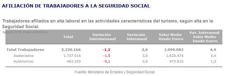La afiliación a la Seguridad Social en turismo se eleva un 3% en agosto