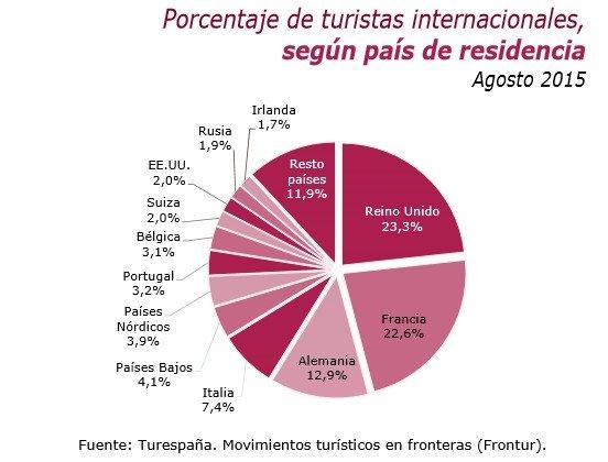 Turistas extranjeros por mercados.
