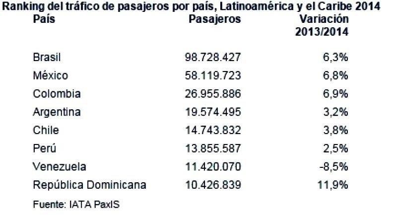 El tráfico de pasajeros cae un 8,5% en Venezuela mientras crece en el resto de la región
