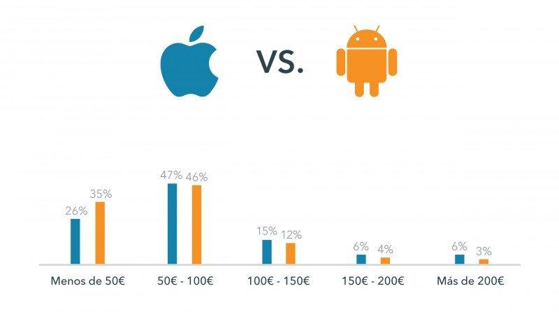 Los usuarios de iOS gastan más en hoteles que los de Android