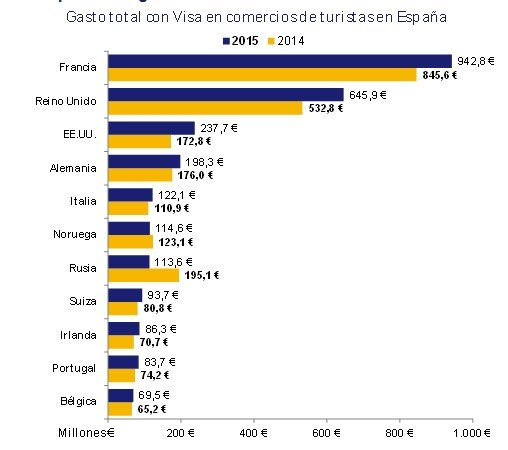 Gasto de los turistas extranjeros en España por mercados de origen. Fuente: Visa Europa.