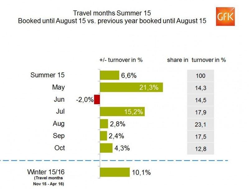 Las agencias alemanas acumulan un 6,6% más de reservas este verano