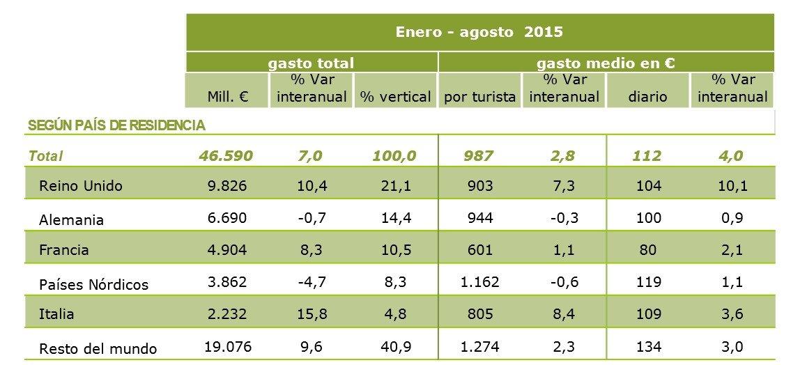 Evolución del gasto, de enero a agosto. Fuente: Egatur.