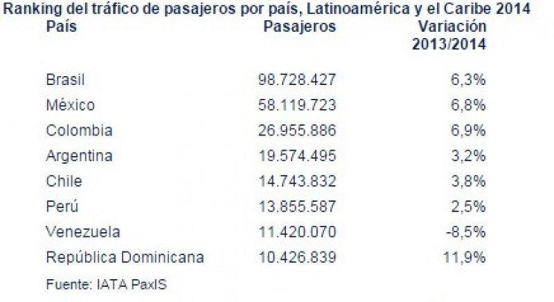 Principales mercados latinoamericanos. Estadísticas 2014. Fuente: IATA. CLICK PARA AMPLIAR
