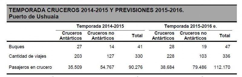 Previsiones 2015-2016. (Fuente: INFUETUR).