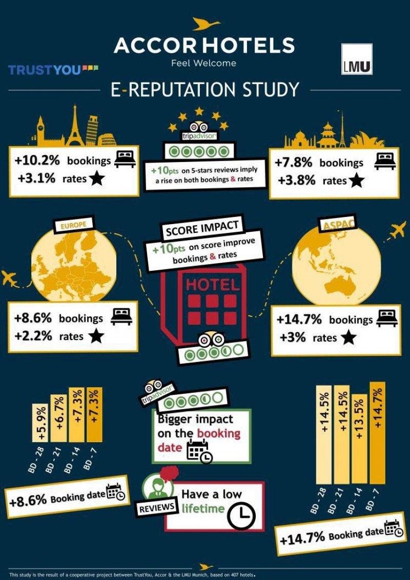 Infografía con los resultados del estudio de TrustYou, Accor y la Universidad de Munich.