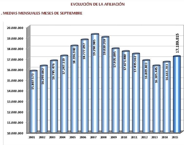 Evolución de la afiliación a la Seguridad Social en los meses de septiembre.