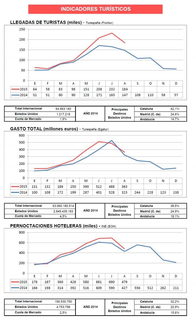 Gráficos: Turespaña. CLICK PARA AMPLIAR IMAGEN.